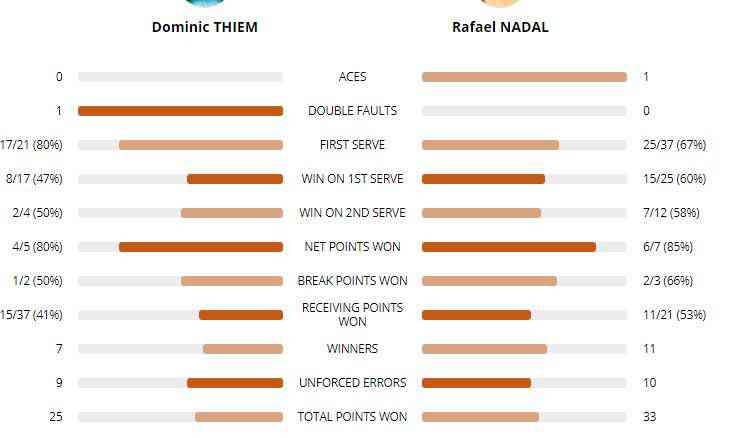 The difference is not much between Thiem and Nadal today