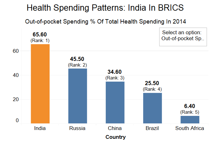 Source: Evolution and patterns of global health financing 1995–2014: development assistance for health, and government, prepaid private, and out-of-pocket health spending in 184 countries, published in The Lancet on April 19, 2017