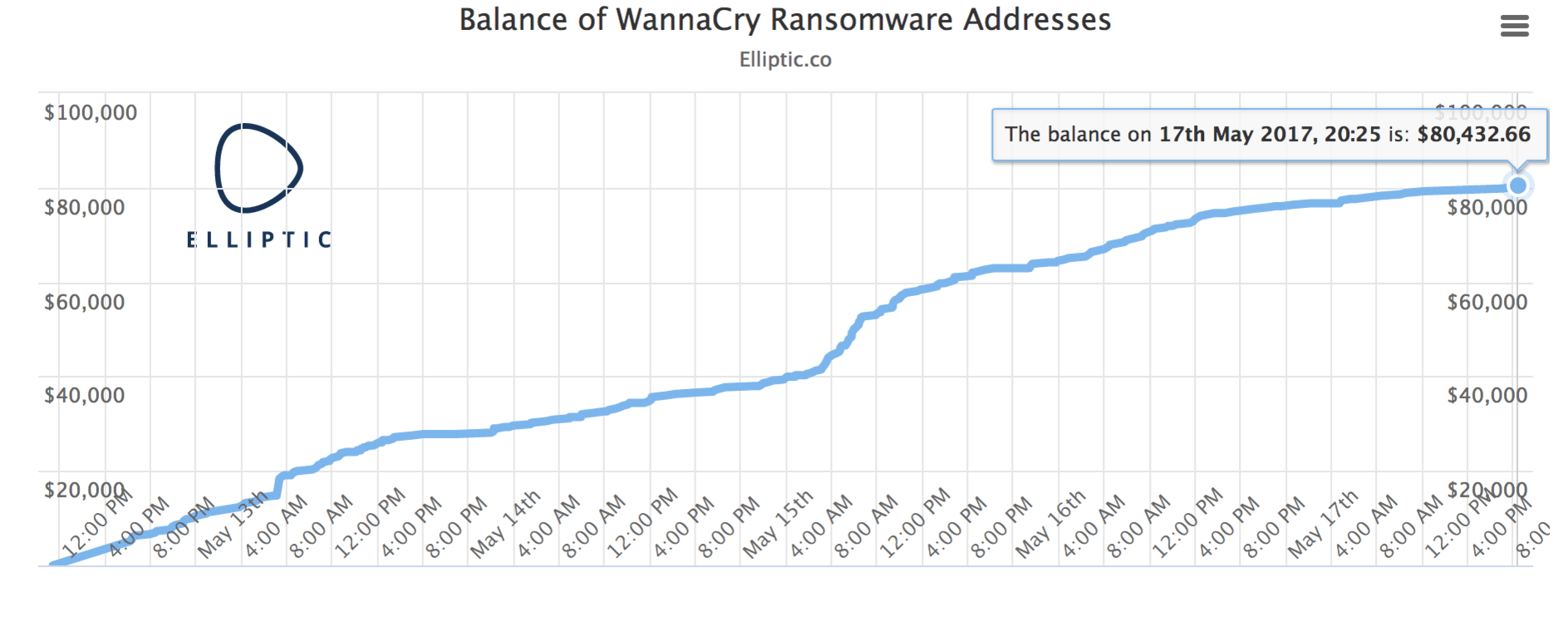 The chart shows the current balance of the three Bitcoin addresses known to be associated with the WannaCry ransomware. Source: Elliptic.
