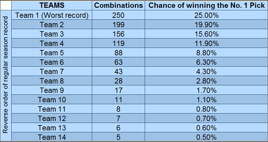 """Результат пошуку зображень за запитом """"draft lottery nba 250 combinations"""""""
