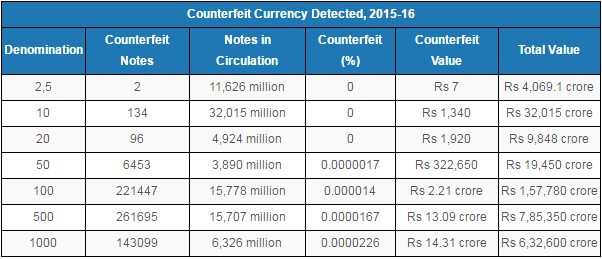 Source: Reserve Bank of India, Note: Assuming number of Rs 2 and Rs 5 notes to be equal