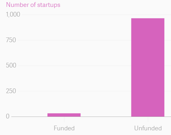 Funding status of Indian startups that failed in the last two years.