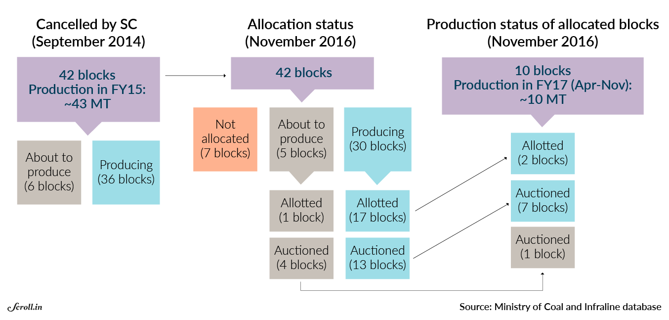 Few Takers Falling Production Why The Governments Coal Block Captive Power Plant Diagram Proceeds From Were Only An Estimated Rs 463 Crore In 2015 16 And 775 2016 17 Until November
