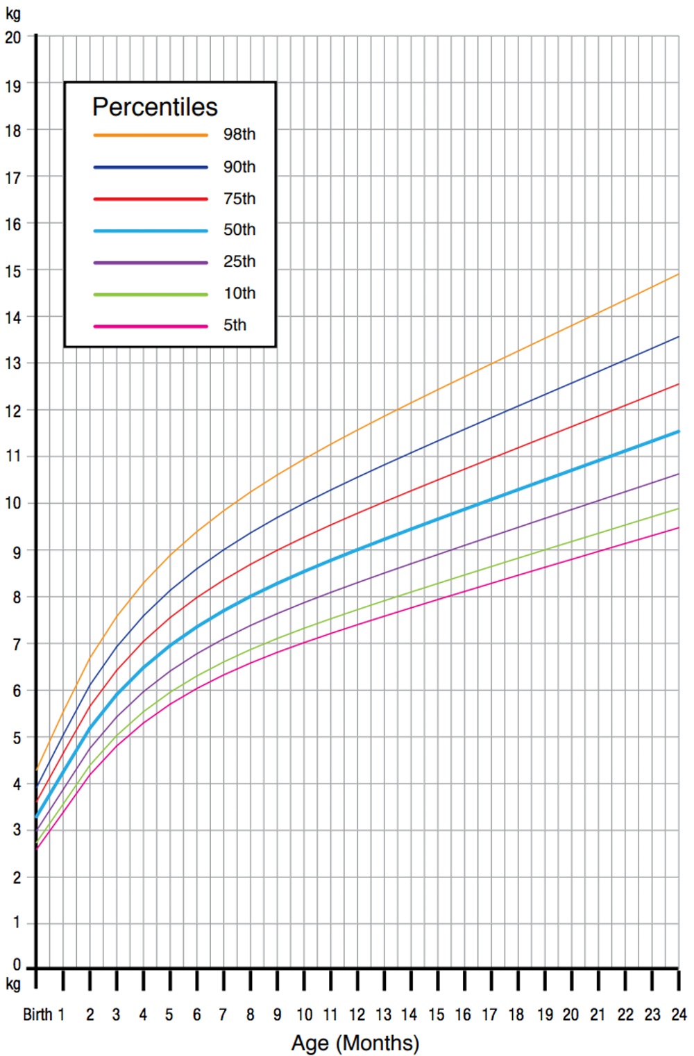 Girls' weight-for-age percentiles from birth to two years.  (World Health Organisation Child Growth Standards)