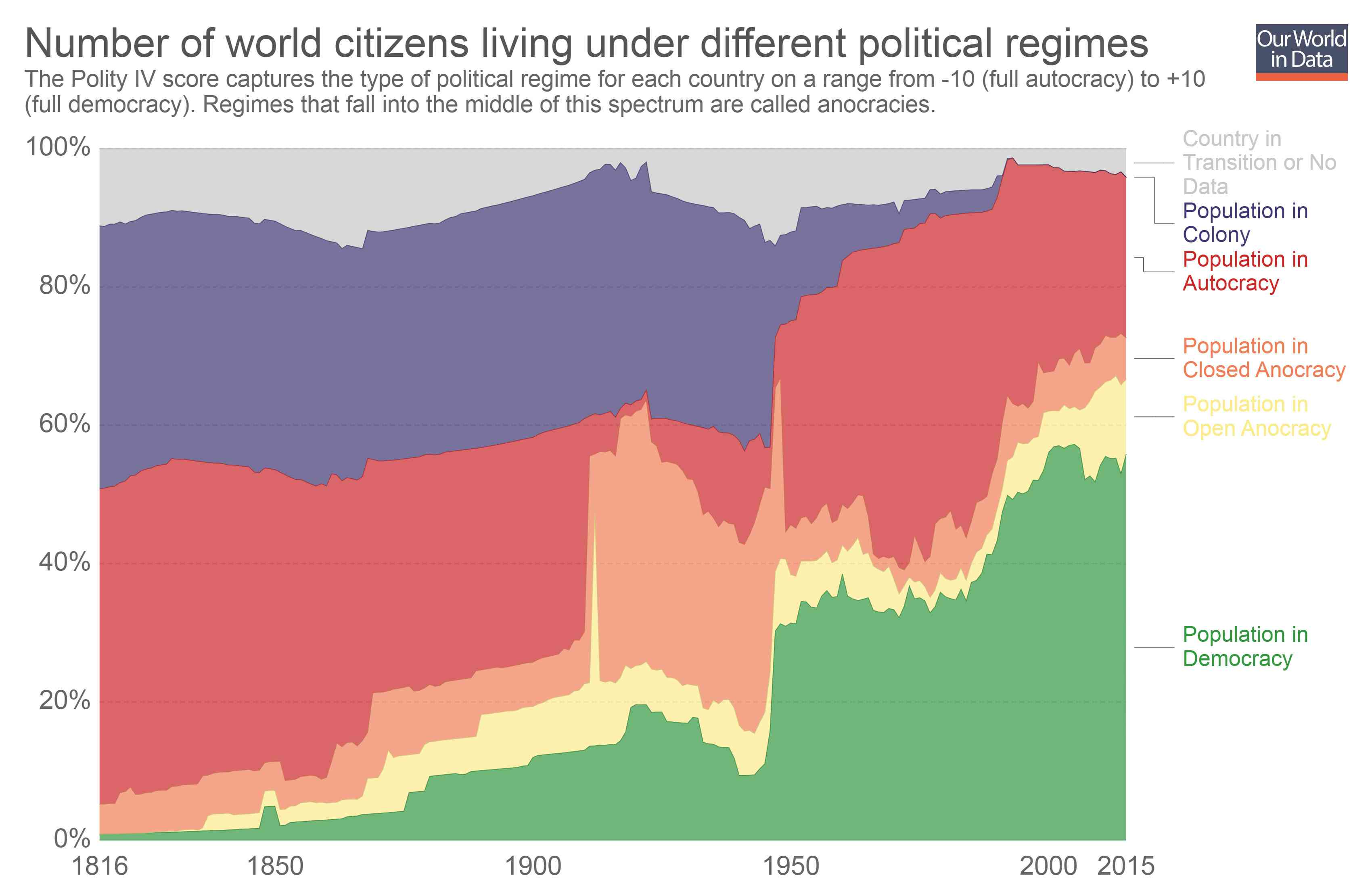 Source: World Population by Political regime they live in [OWID (2016)]. [Licensed under CC BY 4.0]