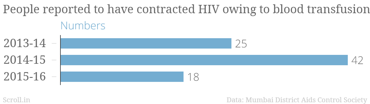 People reported to have contracted HIV through blood transfusion in Mumbai.