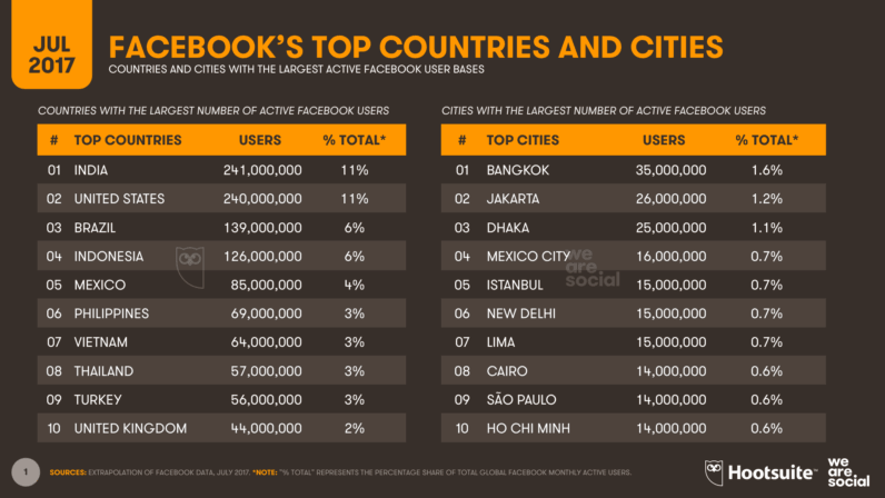 The top ten countries and cities in terms of Facebook users. (Source: Hootsuite)