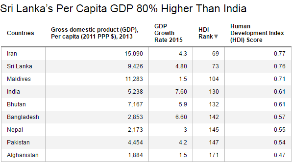 India May Be The Fastestgrowing Economy But It Lags Behind Its - India poor country ranking