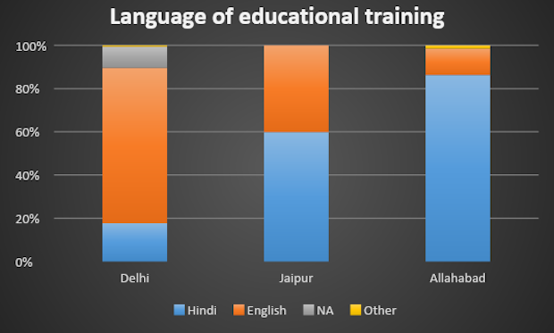 Figure 4: Language Of Educational Training. Source: Centre for Equity Studies