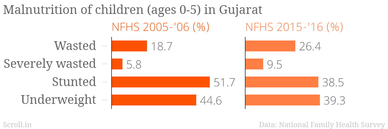 Gujarat is one of the states with nutrition indicators below the national average.