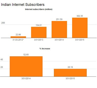 Source: Lok Sabha; (*excluding internet access through mobile phones).