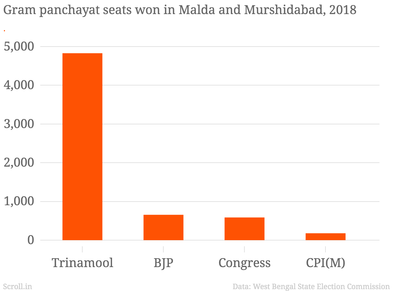 The Congress was bested even in its bastion by the BJP in the 2018 panchayat election.