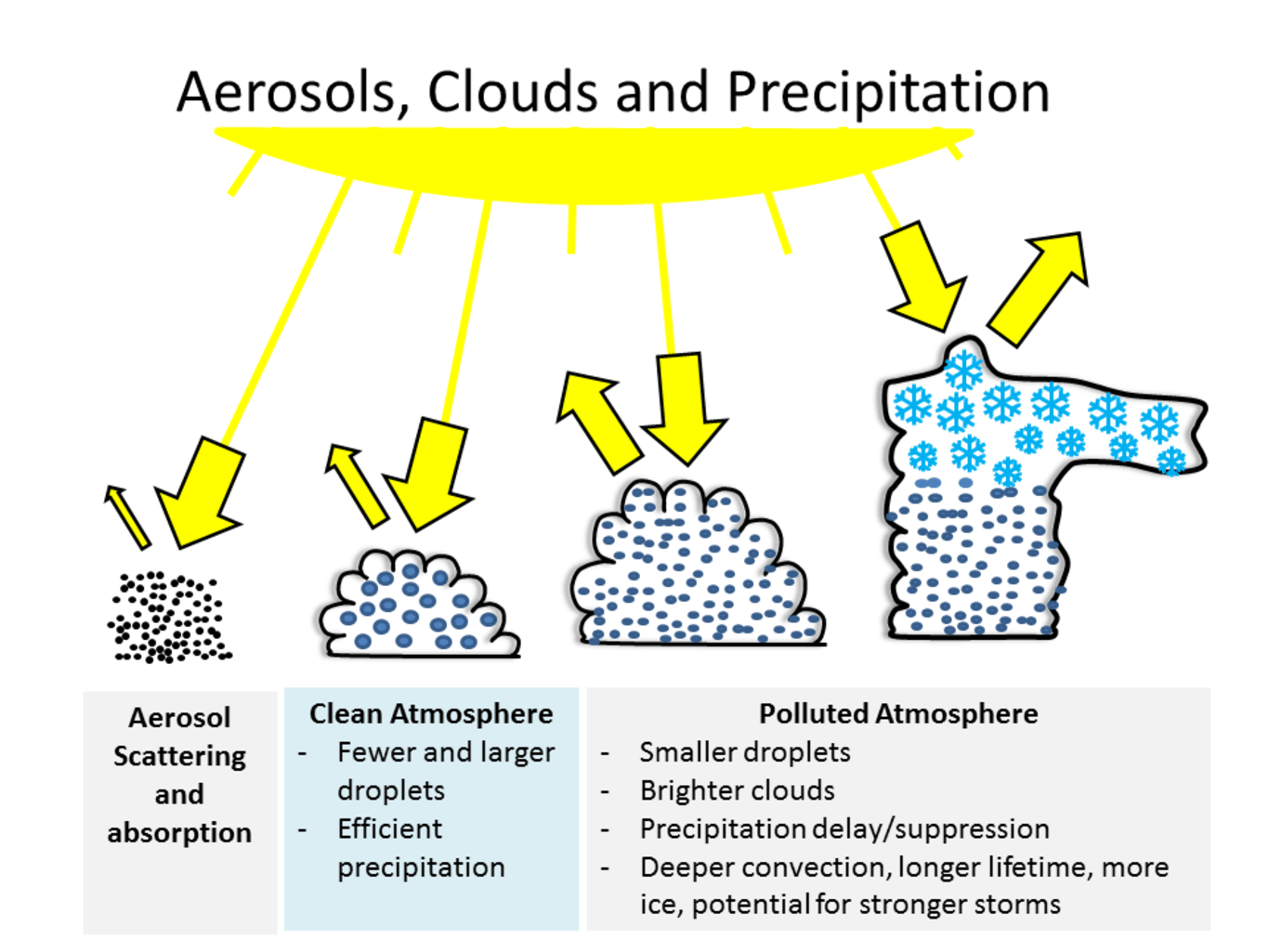 Pollution particles lead to precipitation changes. Martins, UMBC, CC BY-ND