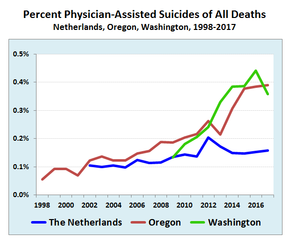 Legal, but used sparingly: Reliance on physician-assisted suicide is rising slowly in the Netherlands, Oregon and Washington State, but represents a small fraction of all deaths. Source: Government statistics