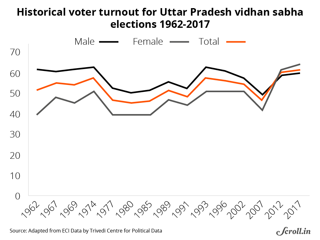 Uttar pradesh 2017 these 13 charts examine the bjps surge in for political datas calculations based on provisionary data interestingly the increase in turnout is carried almost exclusively driven by women buycottarizona