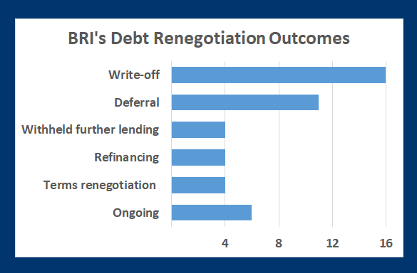 Researchers identified 40 Belt and Road loan renegotiations, typically informal and leading to more balanced outcomes, and more debt distress is expected. Source: Rhodium Research Group