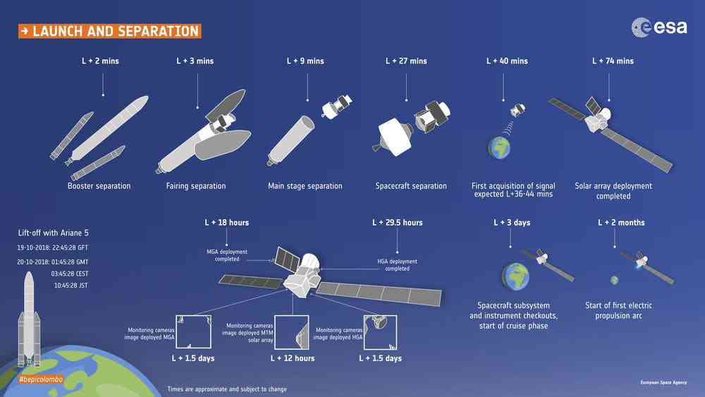 BepiColombo launch and separation timeline. Photo credit: ESA