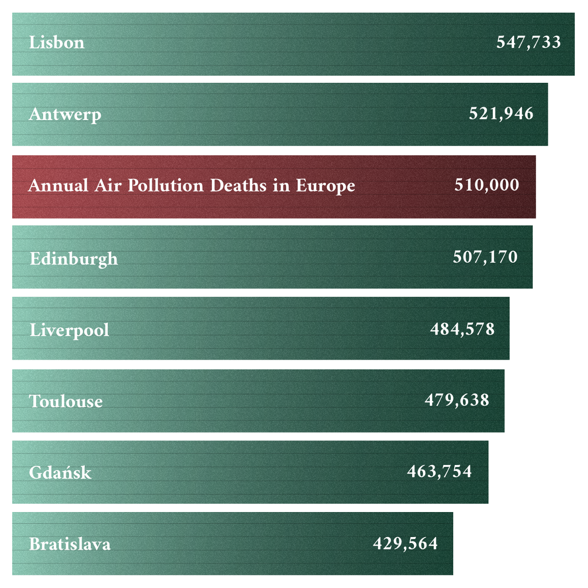The number of EU residents who die each year due to air pollution is greater than the populations of various midsize European cities. Data: European Court of Auditors / Wikipedia