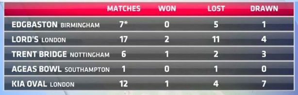 India's record at the five venues for the ongoing series as of the first Test (Screengrab courtesy: Sony Network)