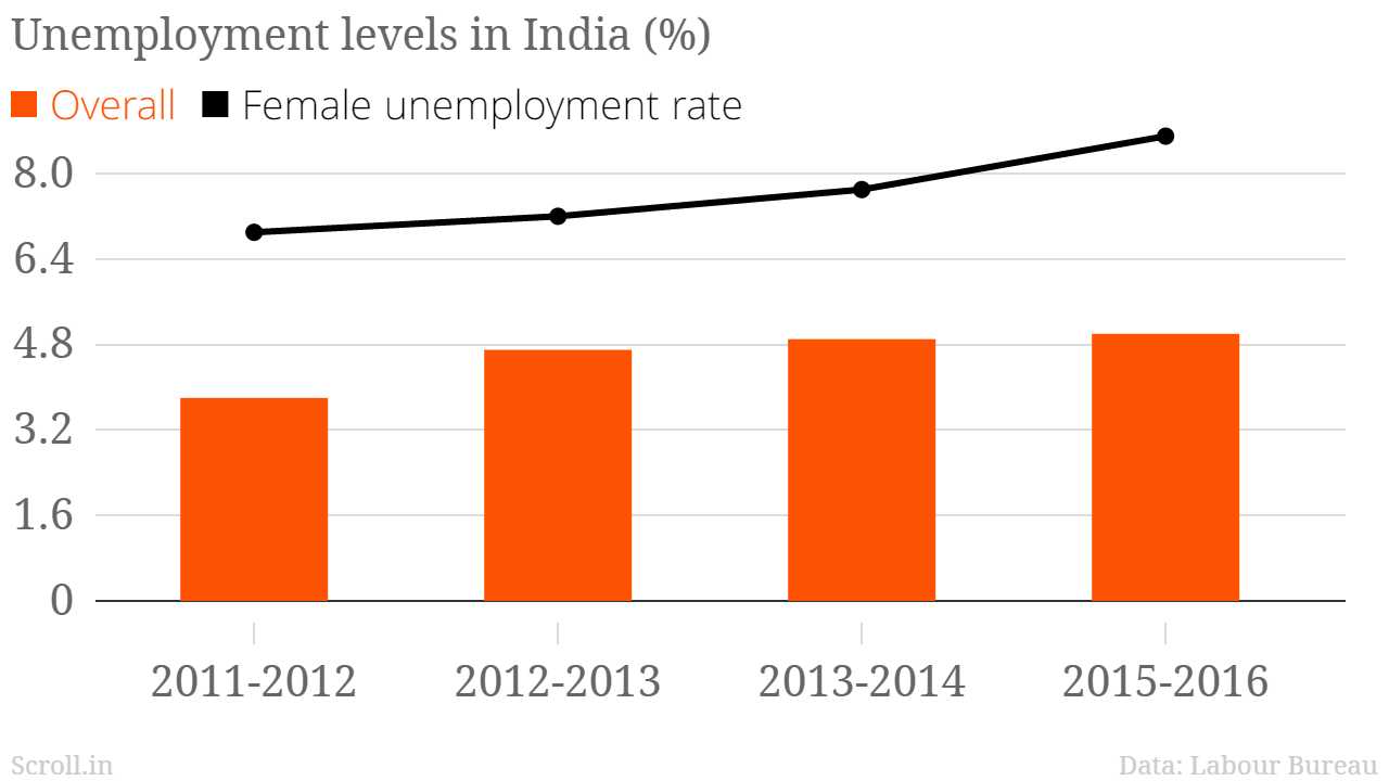 Indian industry is on life support and the governments denial the annual report by the ministry of labour and employment showed that unemployment in india rose to a five year high at 5 in the 2015 16 nvjuhfo Gallery