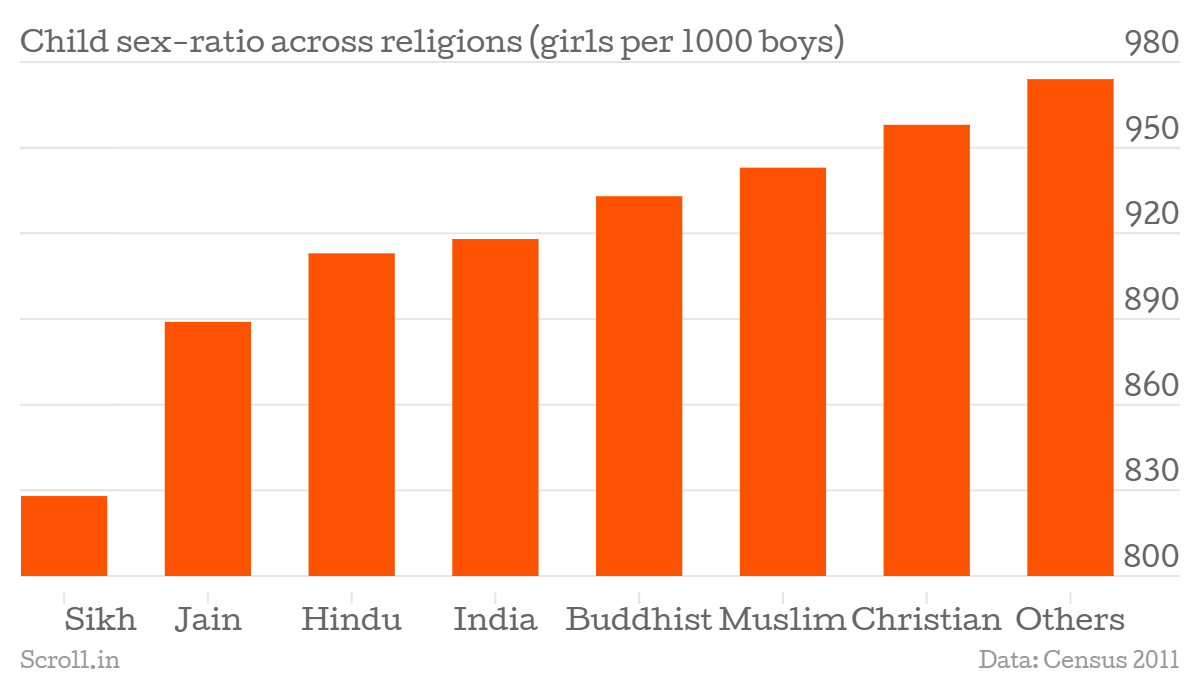 Three Charts Show How Child Sex Ratio In India Has Dipped Further - Religion wise population in world 2016