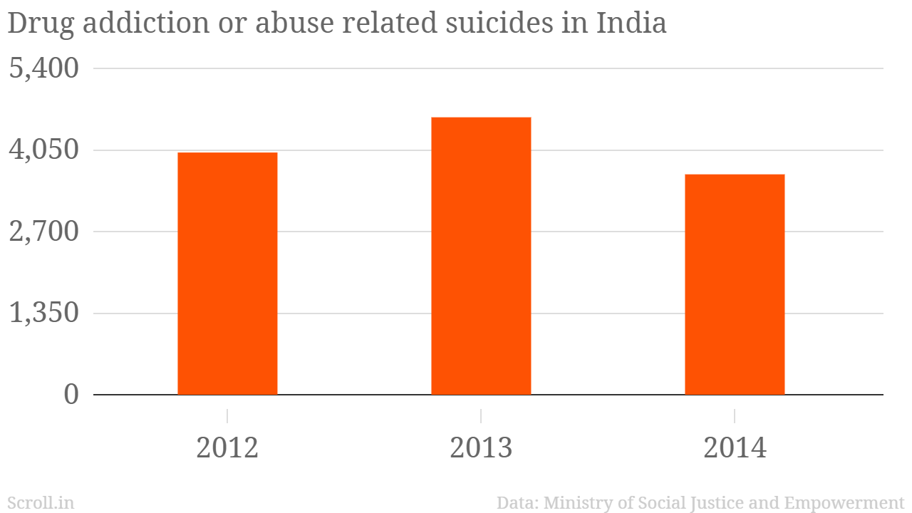 every day, india sees 10 suicides related to drug abuse– and only