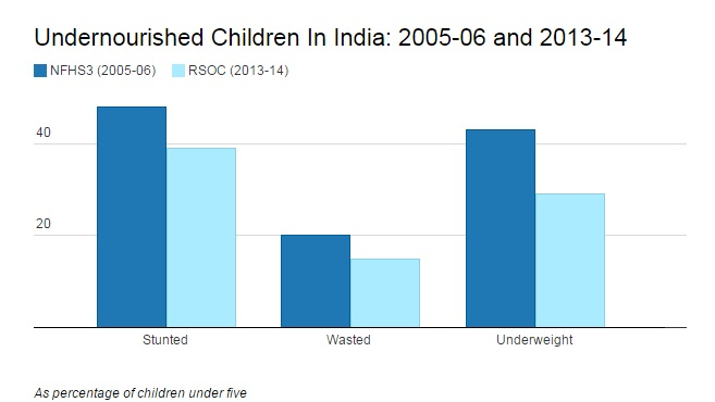 Source: Rapid Survey on Children, National Family Health Survey-3