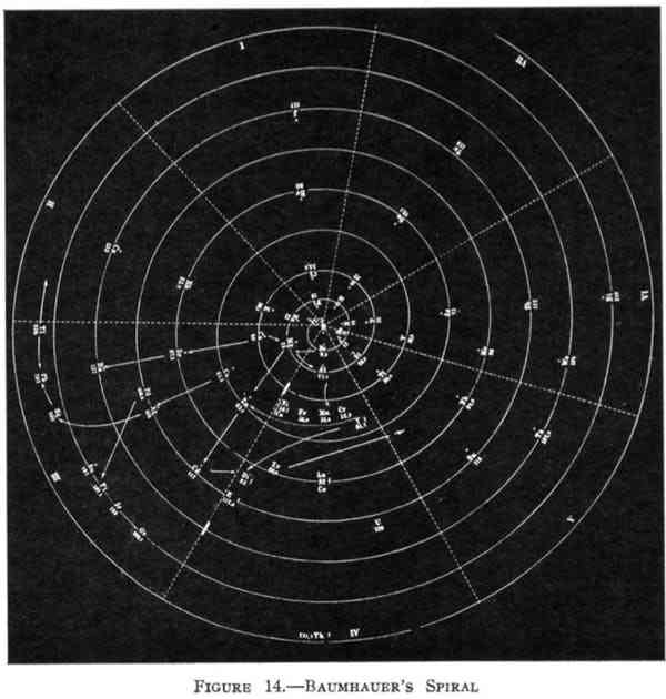 Heinrich Baumhauer's spiral. Reprinted (adapted) with permission from Types of graphic classifications of the elements. III. Spiral, helical, and miscellaneous charts, G. N. Quam, Mary Battell Quam. Copyright (1934) American Chemical Society.