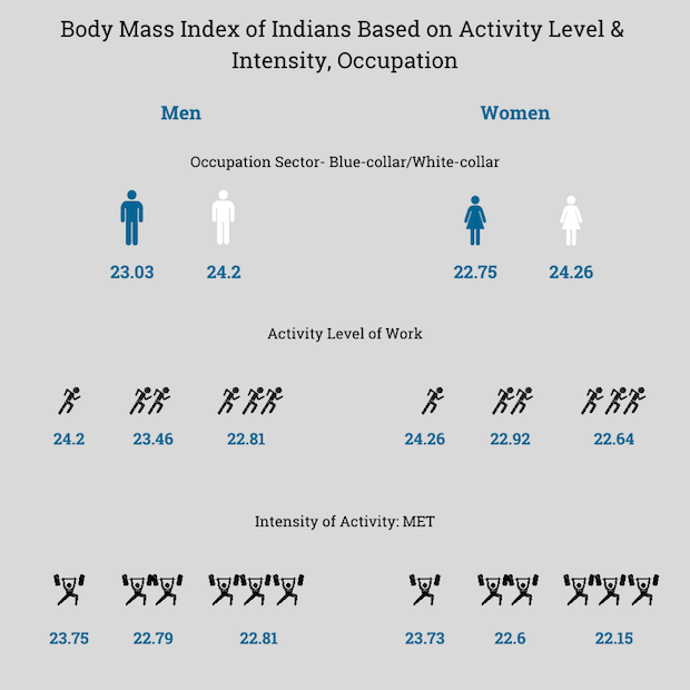 Note: Figures are in kg/m2. Source: Labor market engagement and the body mass index of working adults: Evidence from India