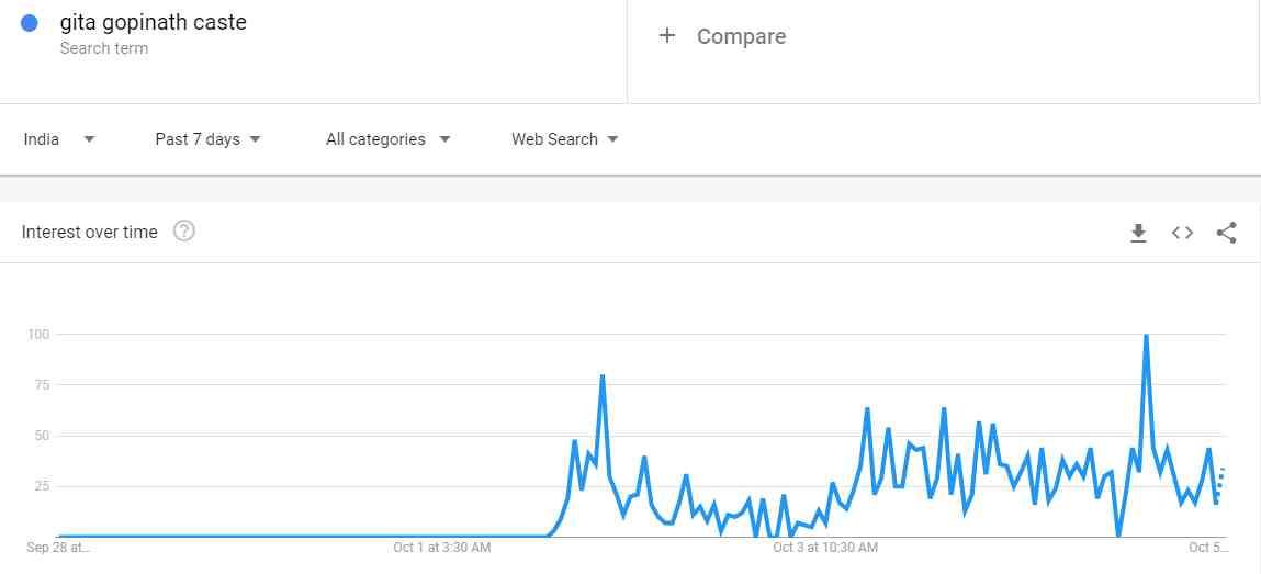 ग्राफ का आंकड़ा 100 होने का मतलब है कि किसी चीज को गूगल पर सबसे ज्यादा खोजा गया है