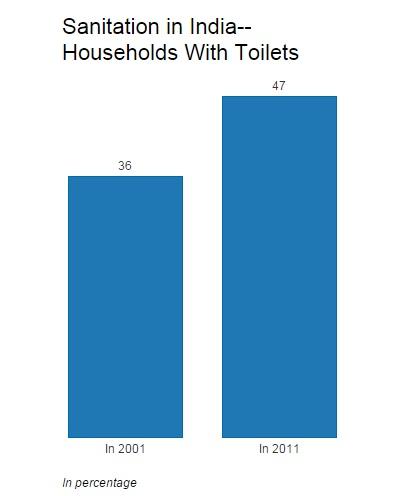 Source: Census of India