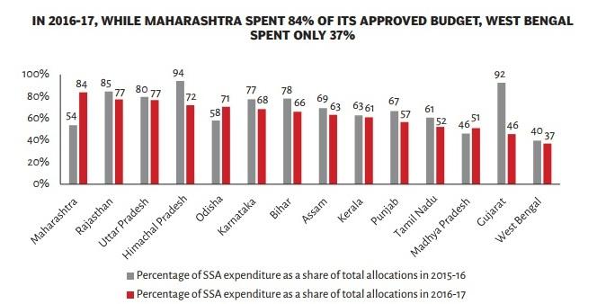 राज्यों द्वारा सर्व शिक्षा अभियान पर खर्च रकम (फीसदी में) | साभार : सेंटर फॉर पॉलिसी रिसर्च