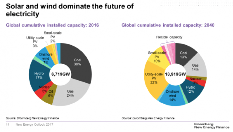 According to Bloomberg New Energy Finance's predictions, nuclear power will provide only 3% of electricity worldwide in 2040. Source: BENF New Energy Outlook 2017