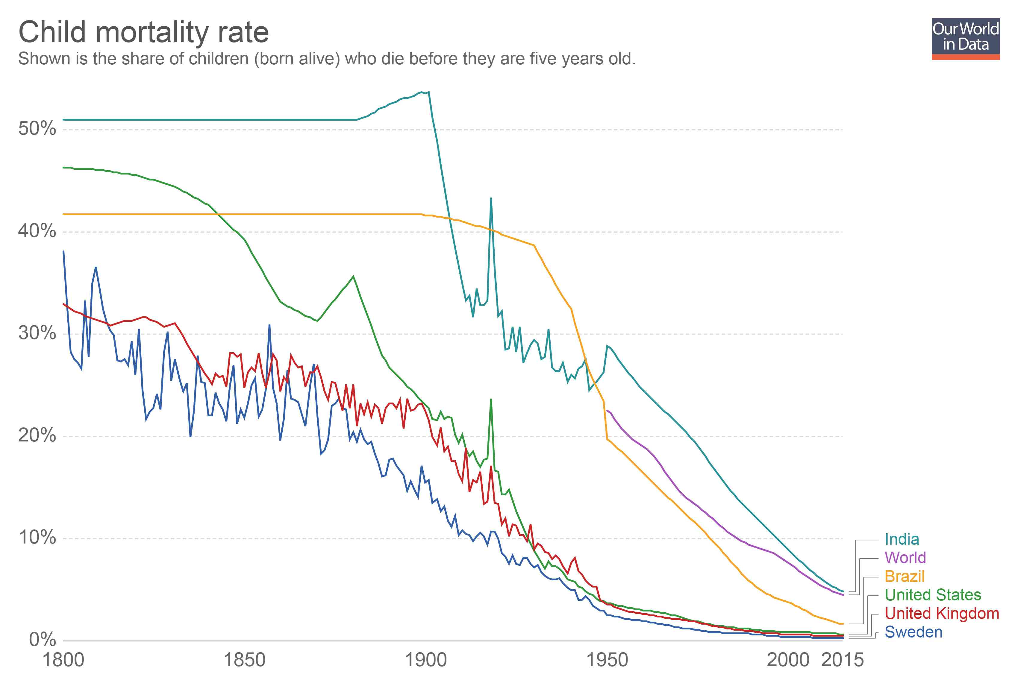Source: Gapminder estimates up until 1949 and UN Population Division from 1950 to today.  [Licensed under CC BY 4.0]