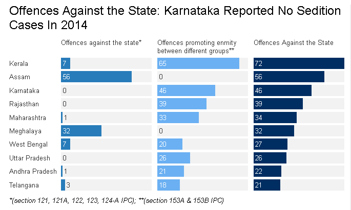 Source: National Crime Records Bureau; Note: Offences Against the State have been classified largely under two categories: offences against the state (under sections 121, 121A, 122, 123 & 124-A IPC) and offences promoting enmity between different groups (under sections 153A & 153 B IPC).
