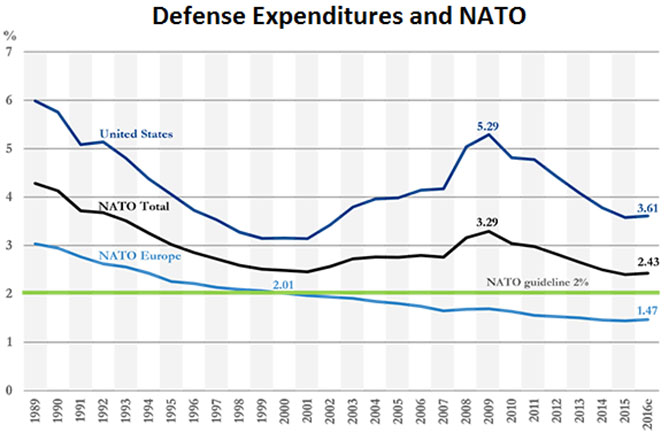 Cost comparisons: Defense expenditures as a share of GDP, percentage, based on 2010 prices and exchange rates for the United States and NATO.Source: NATO