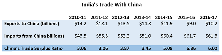 Trade deficit in goods: India's total trade has increased in recent years, but negative trade balances with China still linger. Source: The Economic Times, India
