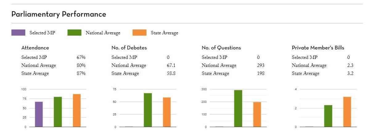 शत्रुघ्न सिन्हा के संसदीय कामकाज का रिकॉर्ड | साभार : पीआरएस