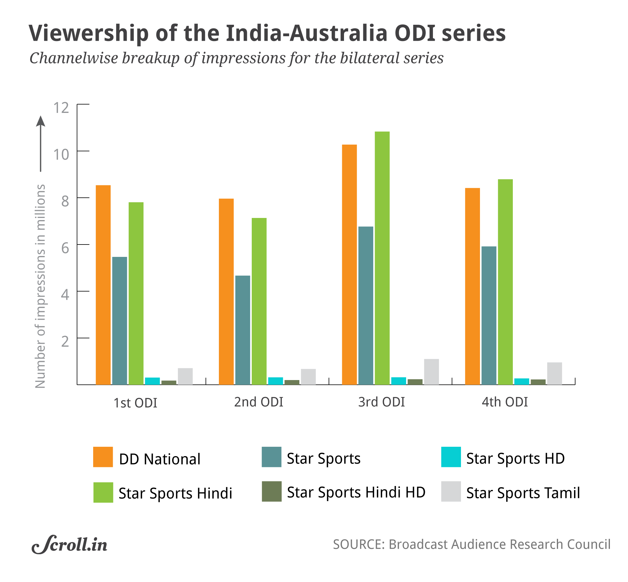 Note: The Field has requested the Broadcast Audience Research Council to provide figures for the rest of the matches in the Australia series, and the New Zealand series following that, but is yet to get a response.