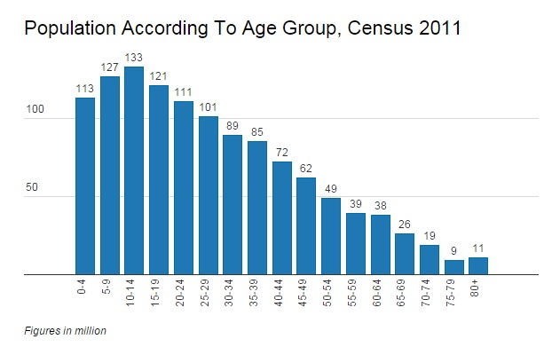 Source: Population Enumeration Data, Census of India, 2011