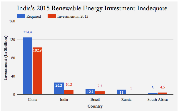 Source: Institute for Energy, Economics and Financial Analysis