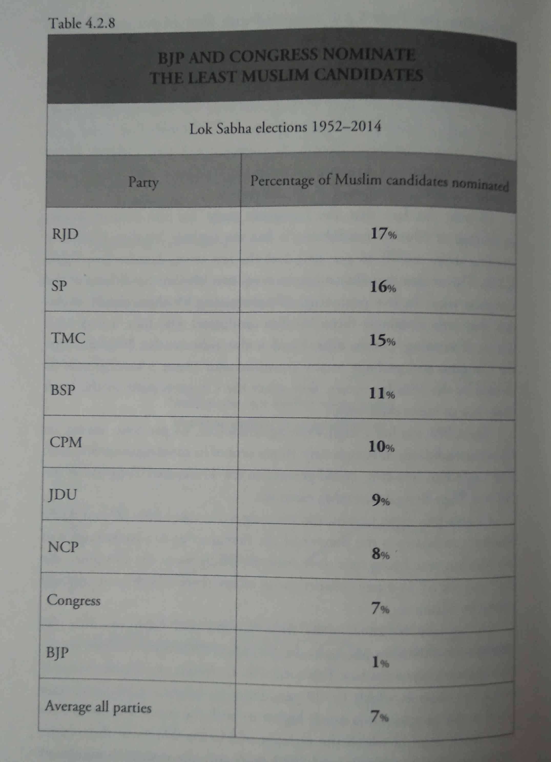अब तक हुए 16 लोकसभा चुनावों में पार्टीवार मुसलमान उम्मीदवारों की हिस्सेदारी | साभार : द वर्डिक्ट