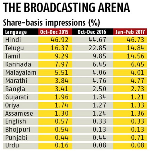 Source: BARC, India. Note: TG1-Percentage calculates on the basis of impressions garnered.