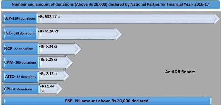 साल 2016-17 में राष्ट्रीय राजनीतिक दलों को हुई वह आय जिसका स्रोत 20,000 रु से अधिक का चंदा था| साभार : एडीआर