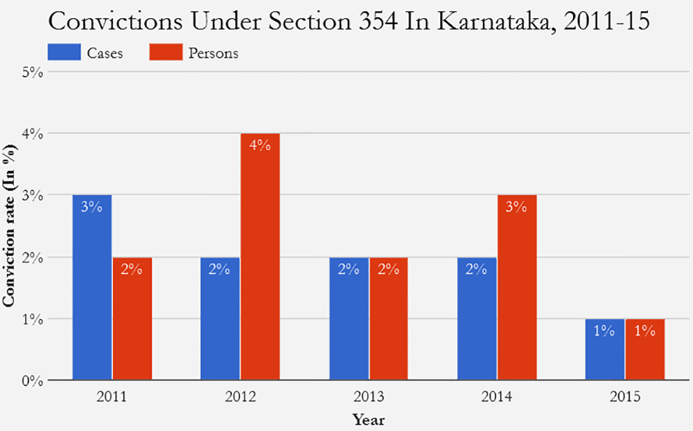 Only one in 100 sexual assault cases in karnataka end in for Bureau records