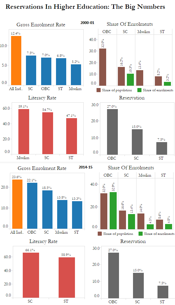 Source: SAGE Publications, All India Survey on Higher Education, Ministry of Tribal Affairs, Sikh Institute, UNESCO, National Sample Survey Office. Notes:1. Gross Enrolment Ratio for Other Backward Classes and Muslims shown for 2000-01 is from 1999-2000.2. Gross Enrolment Ratio for Other Backward Classes and Muslims shown for 2014-15 is from 2009-10.3. OBC share of population: Kaka Kalelkar Commission estimate. OBC share in population has been variously reported since Independence, with no definite assessment as the last caste census in India was done in 1931.4. SC and ST literacy rates for 2014-2015 are from NSS 55th Round.5. OBC Literacy Rate: 54.8% rural, 75.3% urban6. Muslim Literacy rate: rural male 69.1%, urban male 81%, rural female 47.4%, rural male 65.5%