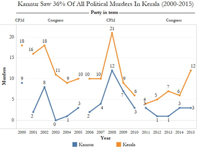 In Kannur, RSS-BJP and CPI(M) have lost equal numbers to