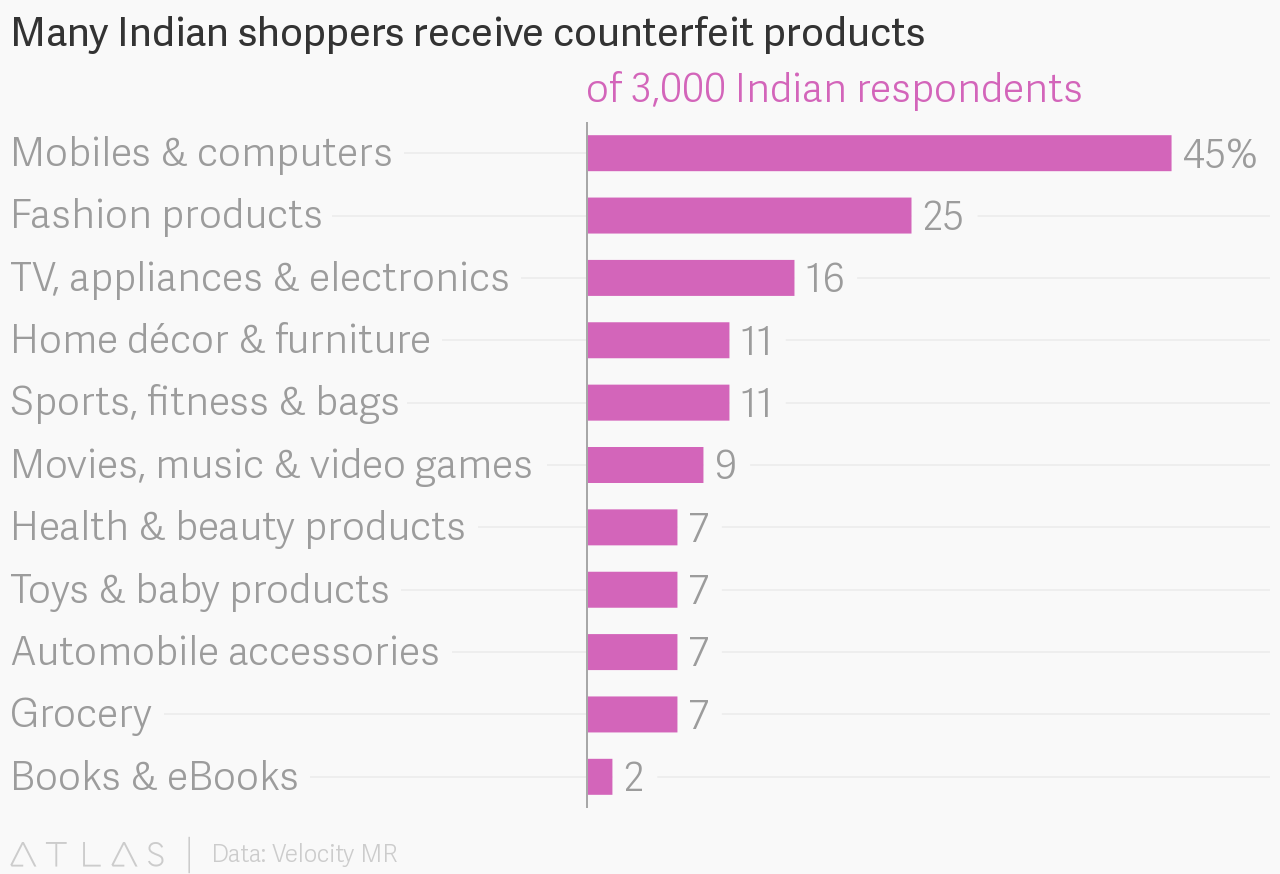 One in three Indians have received fake products from e-commerce
