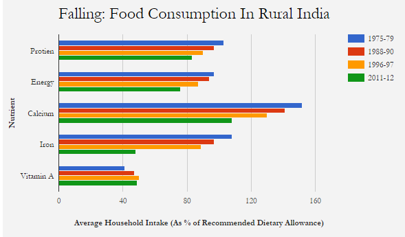 Source: National Nutrition Monitoring Board