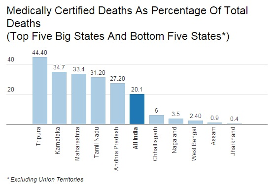 Source: Report on Medical Certification of Cause of Death, 2013, published December 2015
